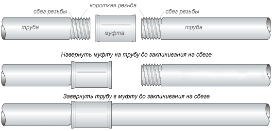 схема подключения сгона