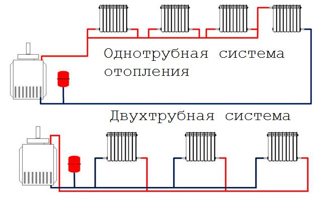 однотрубное и двухтрубное подключение отопления схема